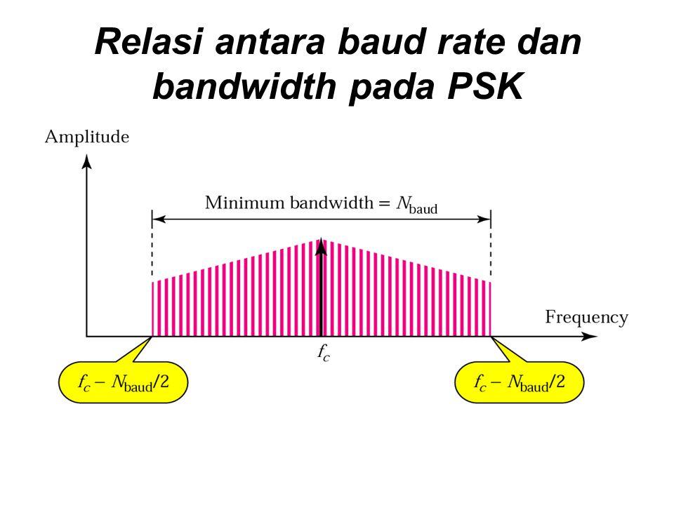 Relasi antara baud rate dan bandwidth pada PSK