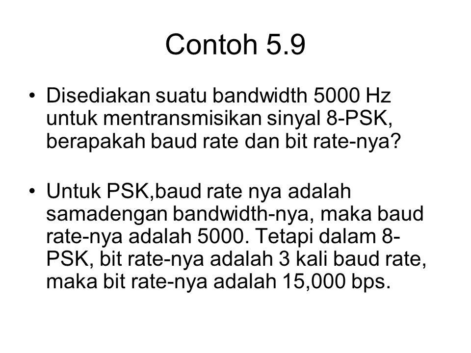Contoh 5.9 Disediakan suatu bandwidth 5000 Hz untuk mentransmisikan sinyal 8-PSK, berapakah baud rate dan bit rate-nya