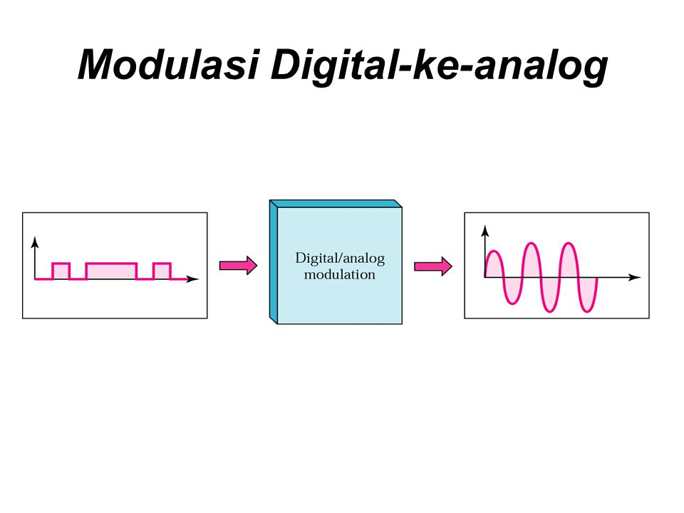 Modulasi Digital-ke-analog