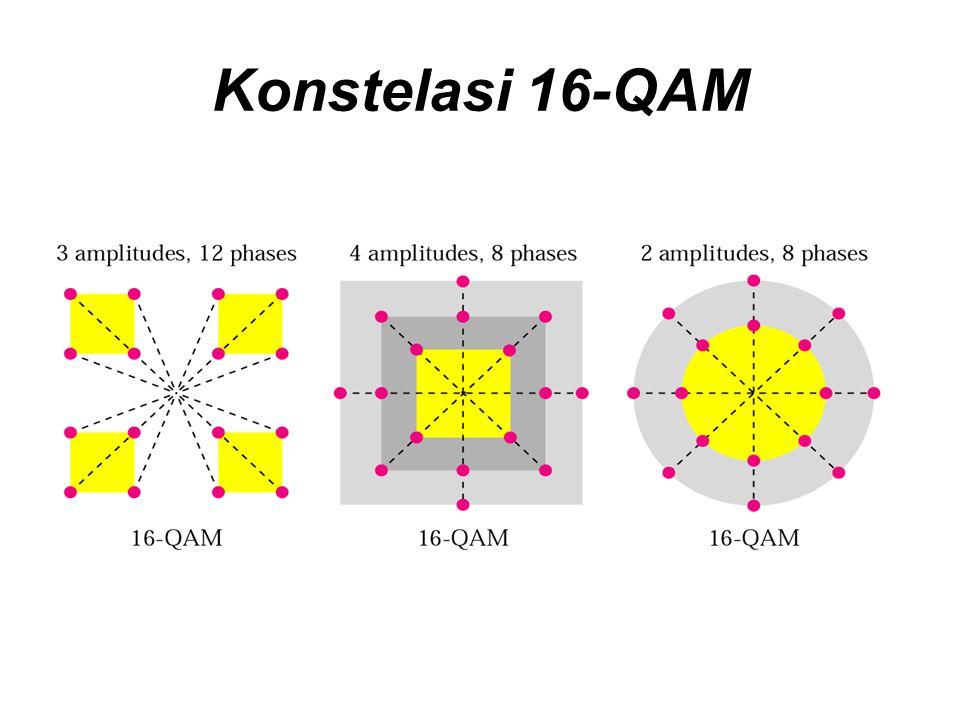 Konstelasi 16-QAM