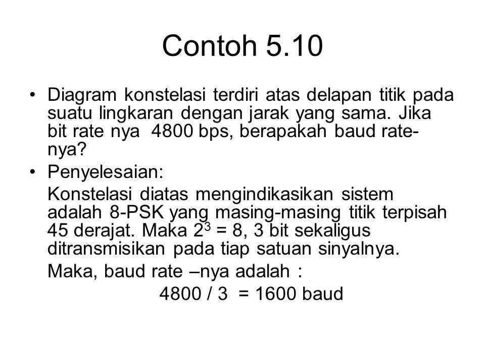 Contoh 5.10