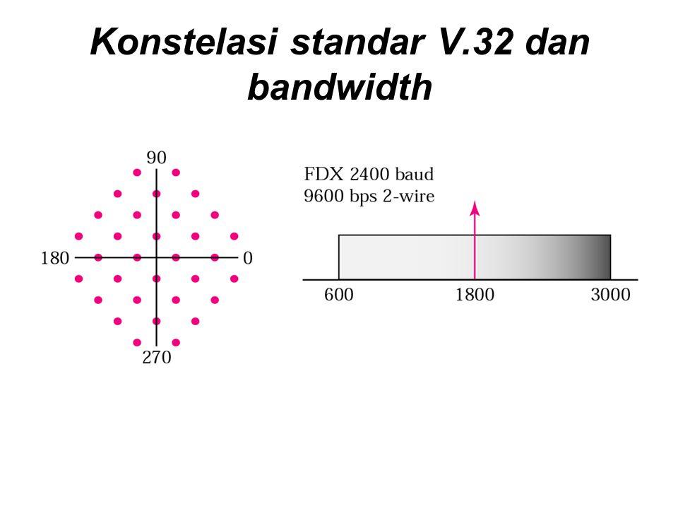 Konstelasi standar V.32 dan bandwidth