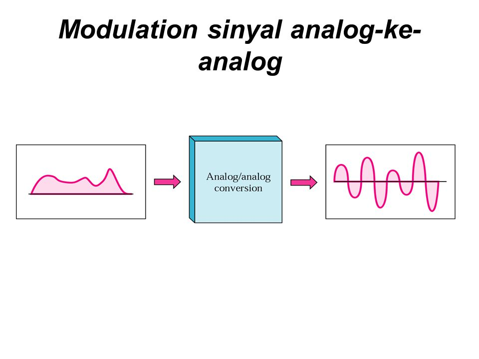 Modulation sinyal analog-ke-analog