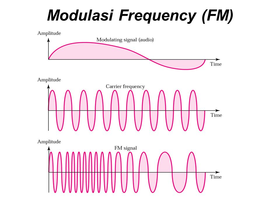 Modulasi Frequency (FM)