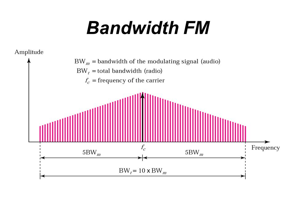 Bandwidth FM