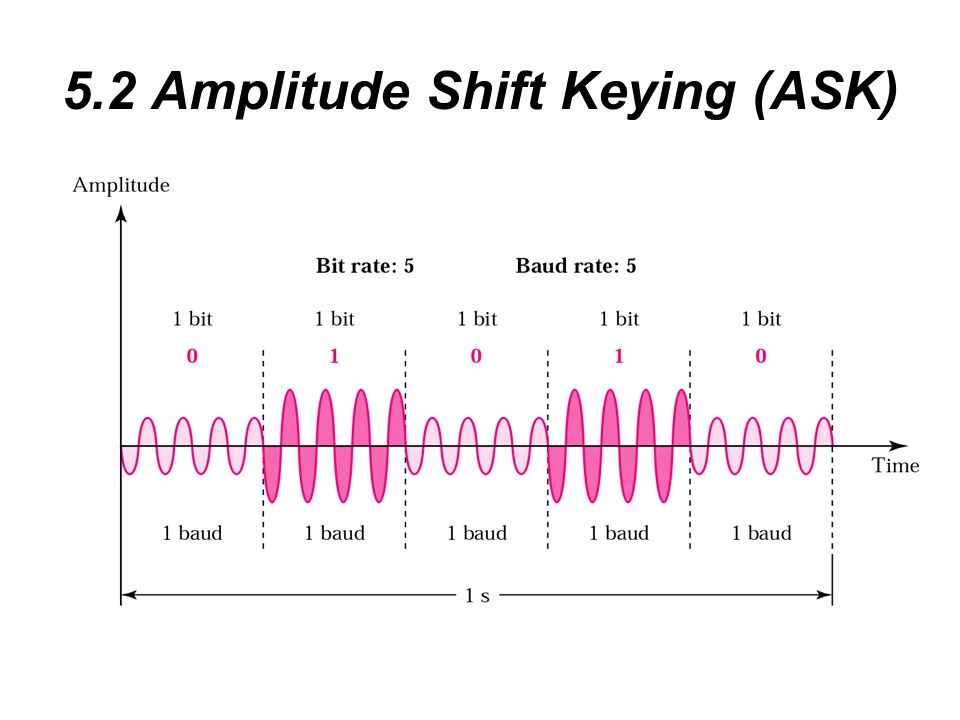 5.2 Amplitude Shift Keying (ASK)
