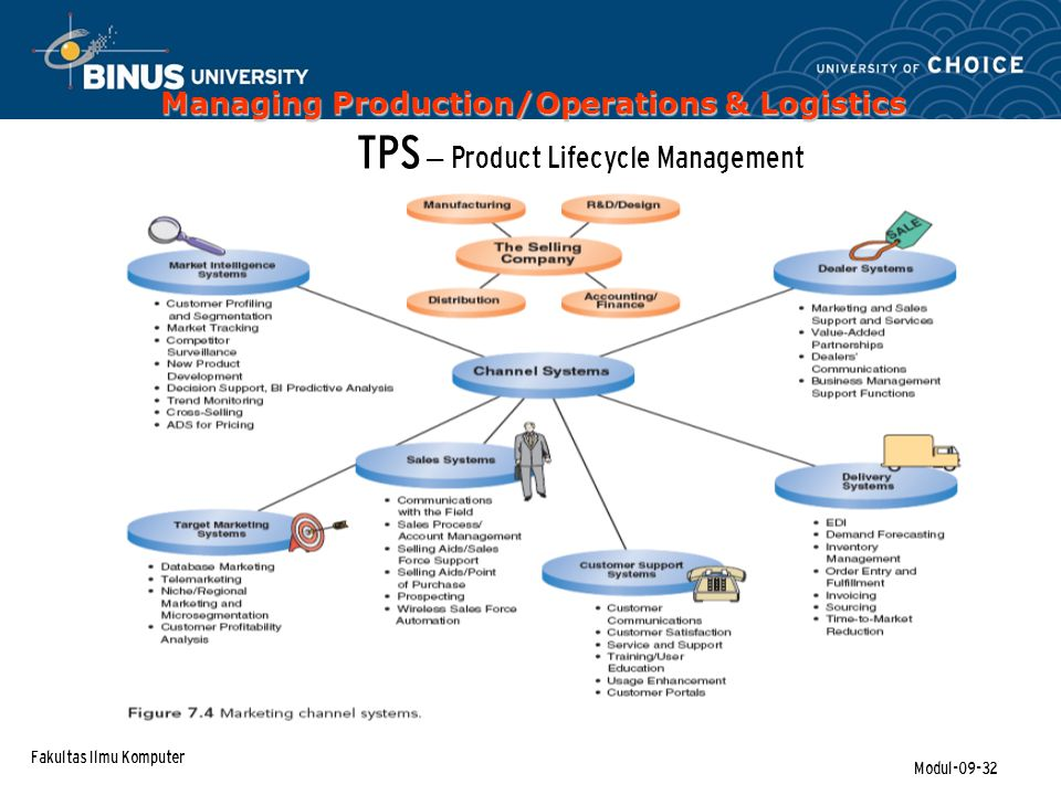 TPS – Product Lifecycle Management