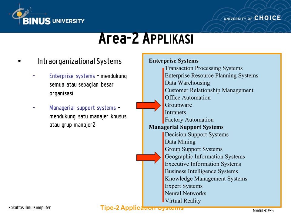 Area-2 APPLIKASI Intraorganizational Systems