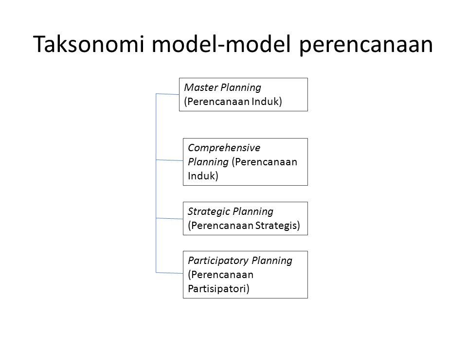 Taksonomi model-model perencanaan