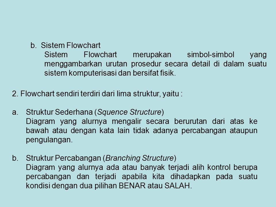 b. Sistem Flowchart