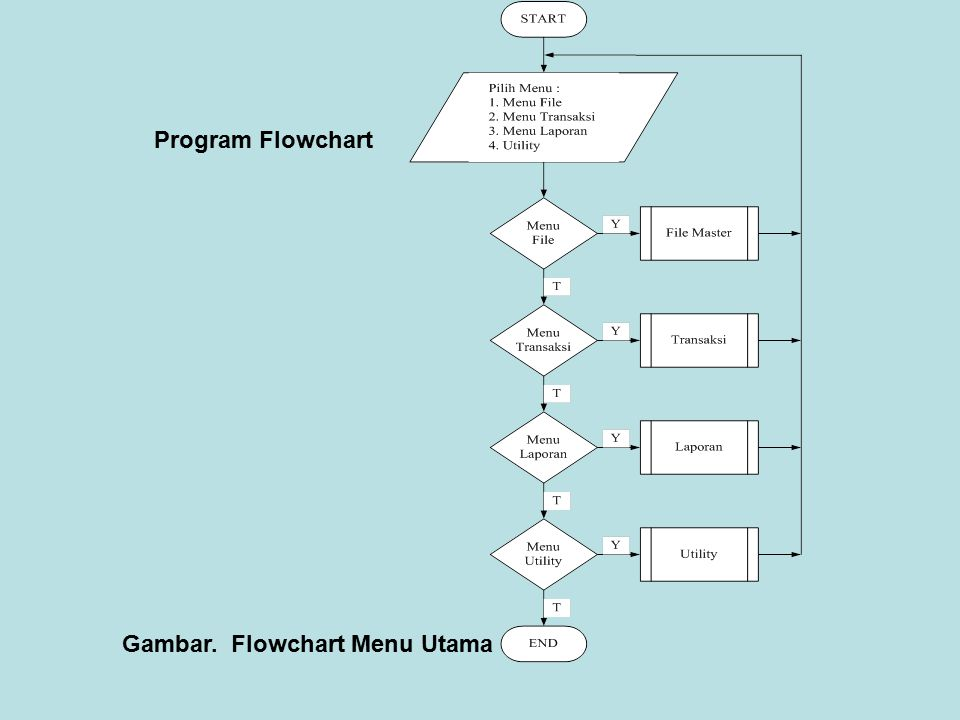 Program Flowchart Gambar. Flowchart Menu Utama