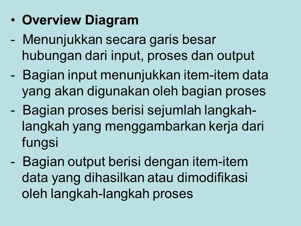 Overview Diagram - Menunjukkan secara garis besar hubungan dari input, proses dan output.