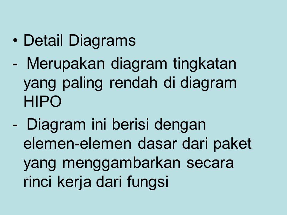 Detail Diagrams - Merupakan diagram tingkatan yang paling rendah di diagram HIPO.