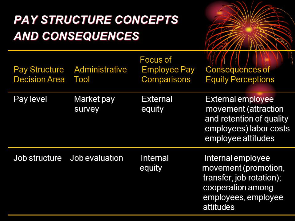 PAY STRUCTURE CONCEPTS AND CONSEQUENCES