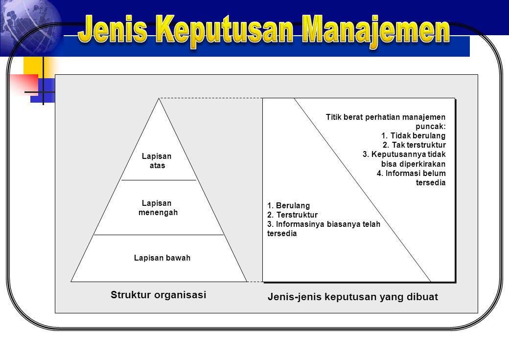 Jenis Keputusan Manajemen