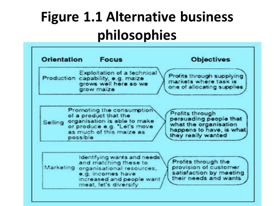 Figure 1.1 Alternative business philosophies