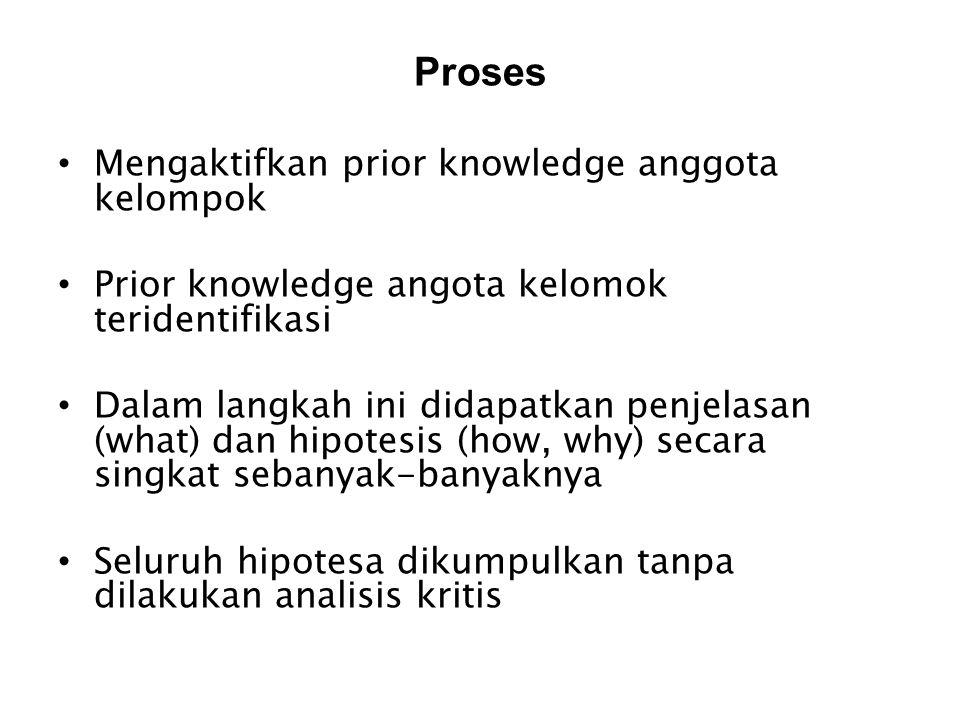 Proses Mengaktifkan prior knowledge anggota kelompok