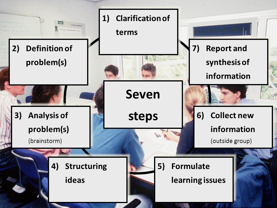 Seven steps Clarification of terms Definition of problem(s)