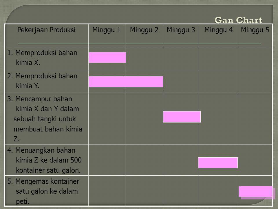 Gan Chart Pekerjaan Produksi Minggu 1 Minggu 2 Minggu 3 Minggu 4