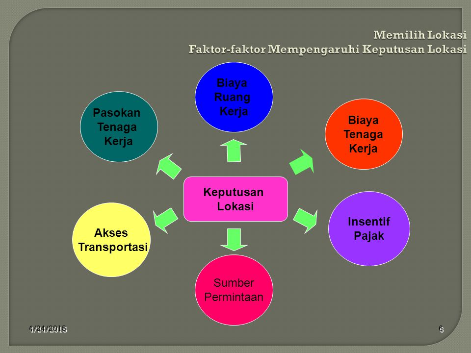 Memilih Lokasi Faktor-faktor Mempengaruhi Keputusan Lokasi