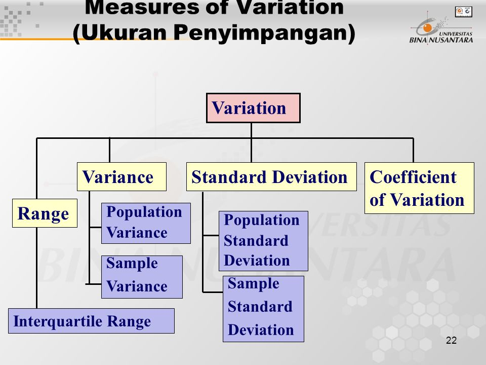 Measures of Variation (Ukuran Penyimpangan)