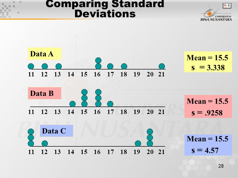 Comparing Standard Deviations