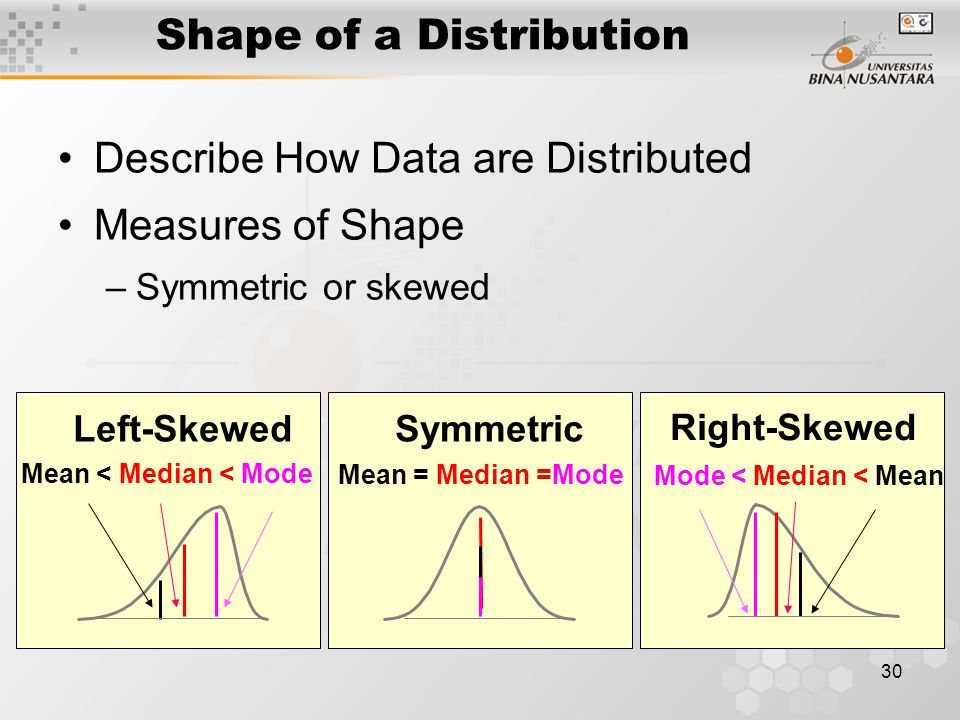 Shape of a Distribution