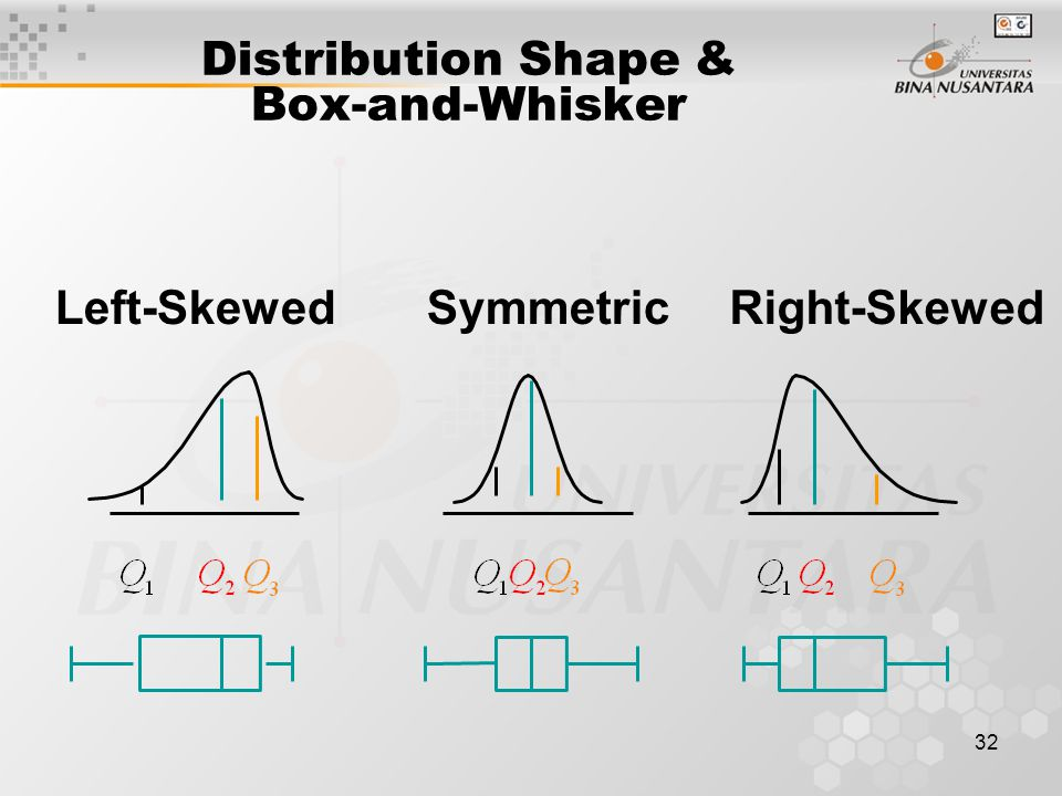 Distribution Shape & Box-and-Whisker