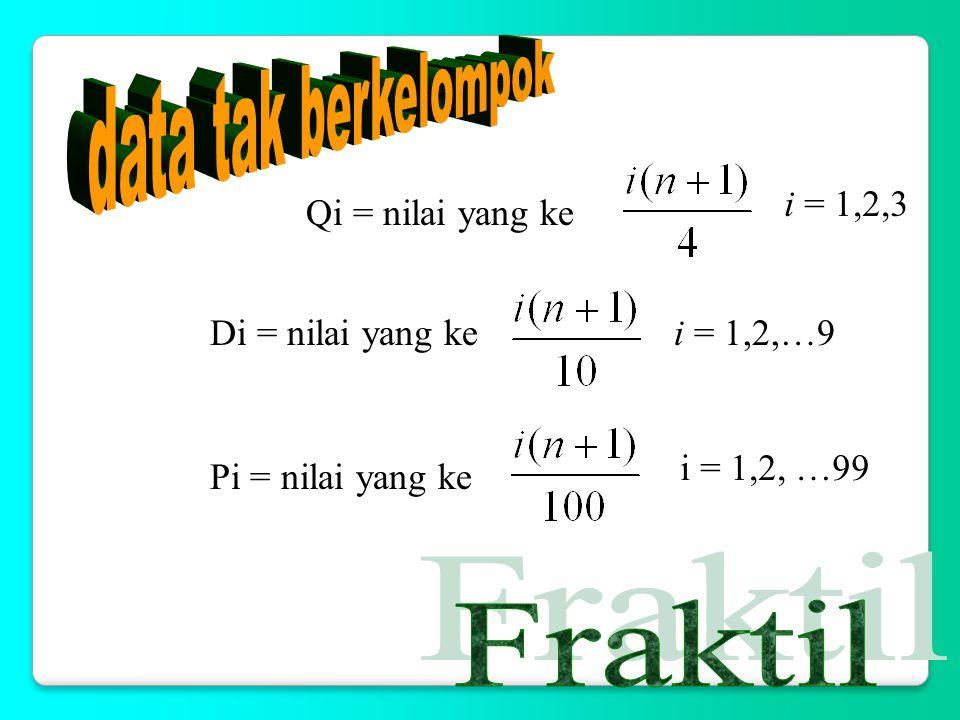 data tak berkelompok Fraktil i = 1,2,3 Qi = nilai yang ke