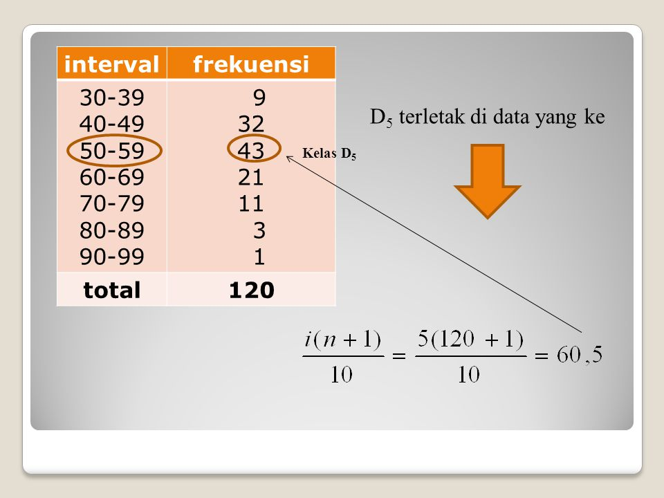 interval frekuensi total 120