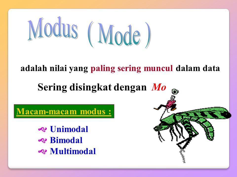 Modus ( Mode ) Sering disingkat dengan Mo
