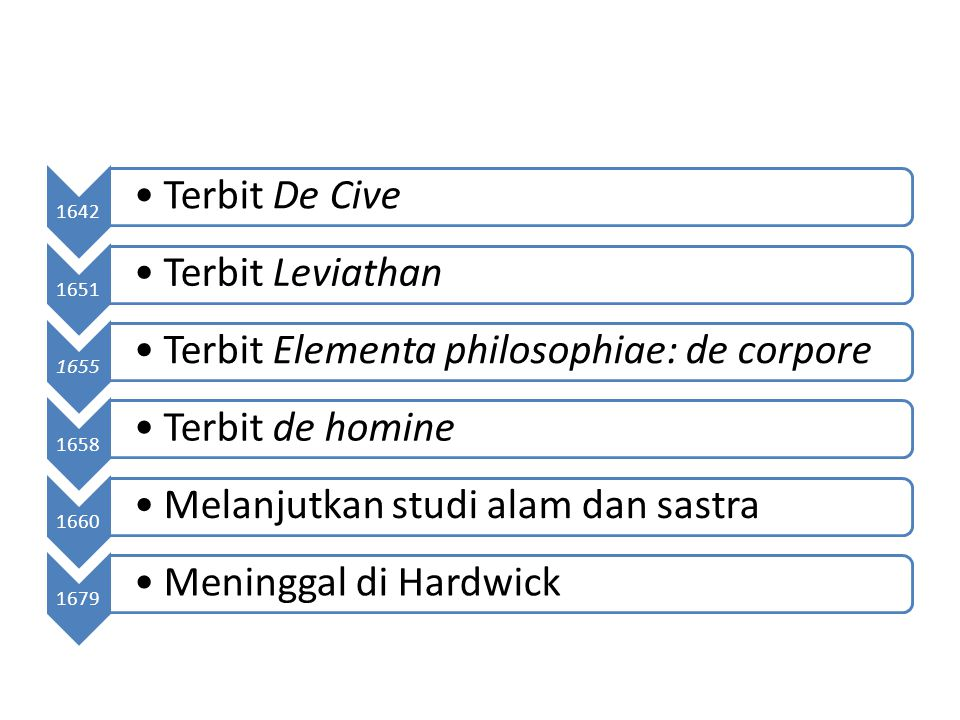 1642 Terbit De Cive. 1651. Terbit Leviathan. 1655. Terbit Elementa philosophiae: de corpore. 1658.