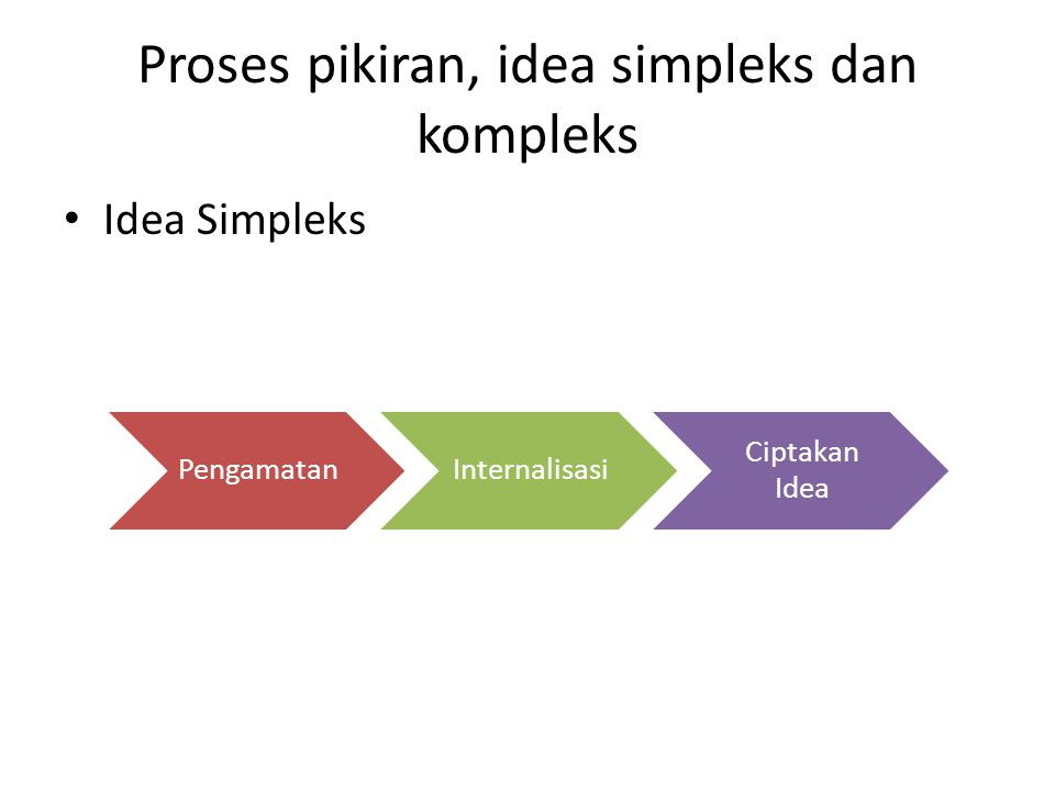Proses pikiran, idea simpleks dan kompleks
