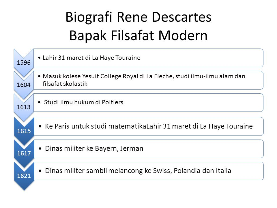 Biografi Rene Descartes Bapak Filsafat Modern