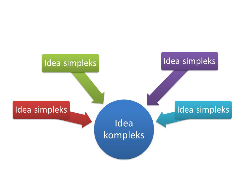 Idea kompleks Idea simpleks