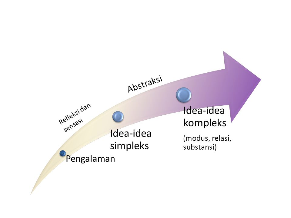 Idea-idea kompleks Idea-idea simpleks Pengalaman Abstraksi