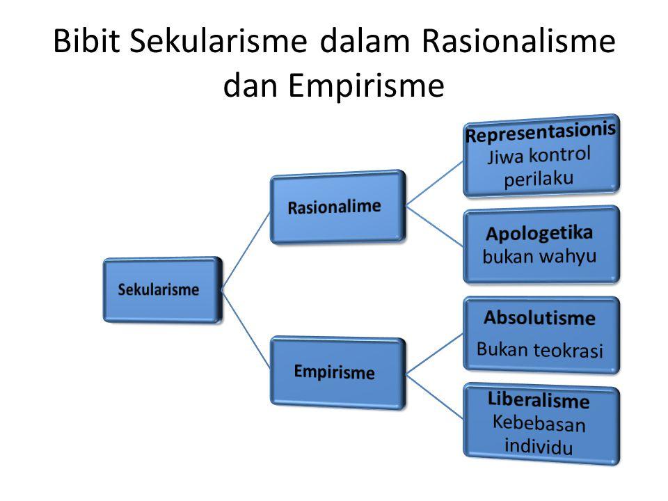 Bibit Sekularisme dalam Rasionalisme dan Empirisme