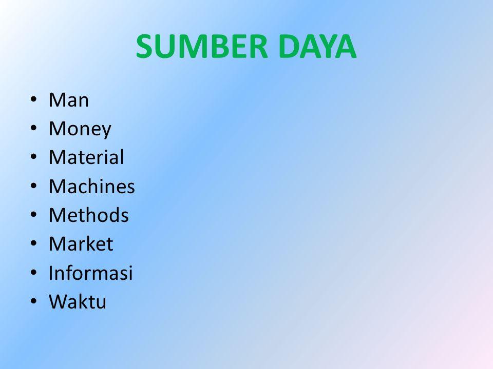 SUMBER DAYA Man Money Material Machines Methods Market Informasi Waktu