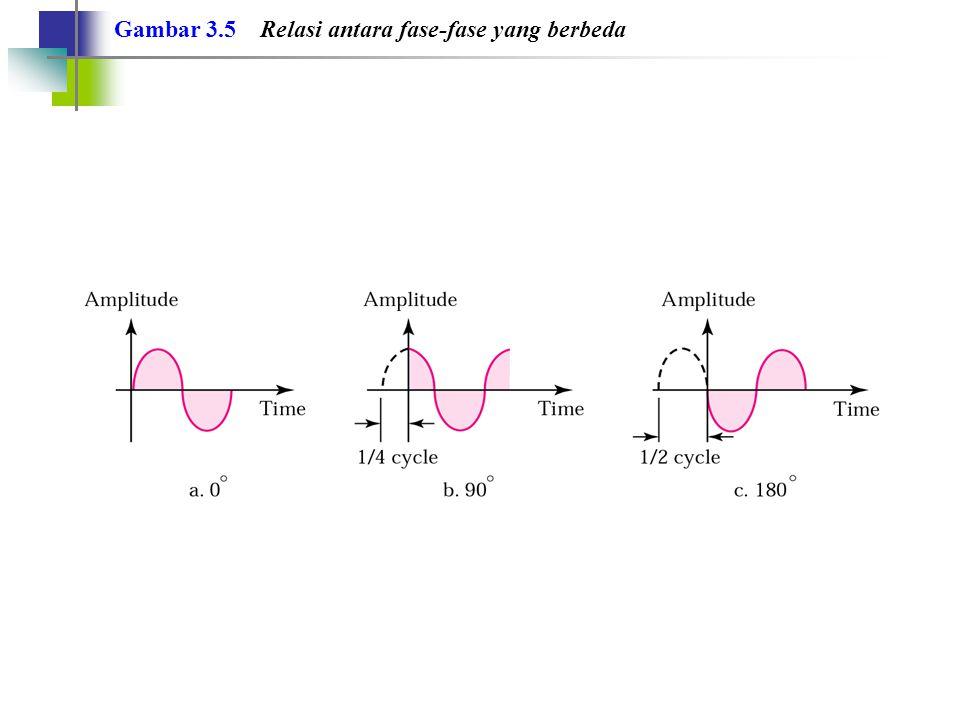 Gambar 3.5 Relasi antara fase-fase yang berbeda