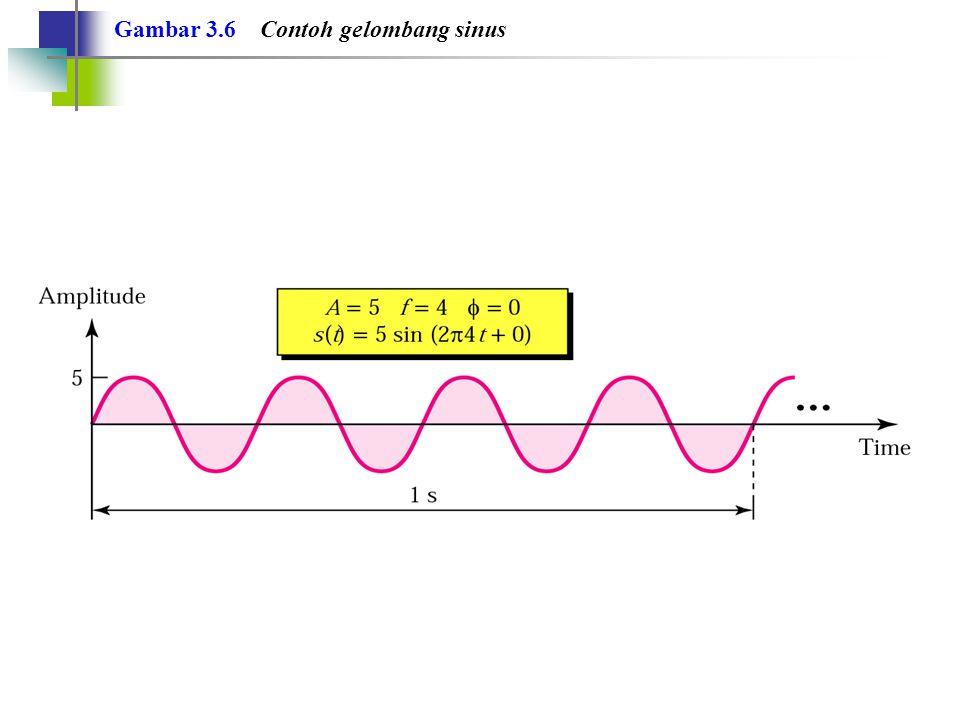 Gambar 3.6 Contoh gelombang sinus
