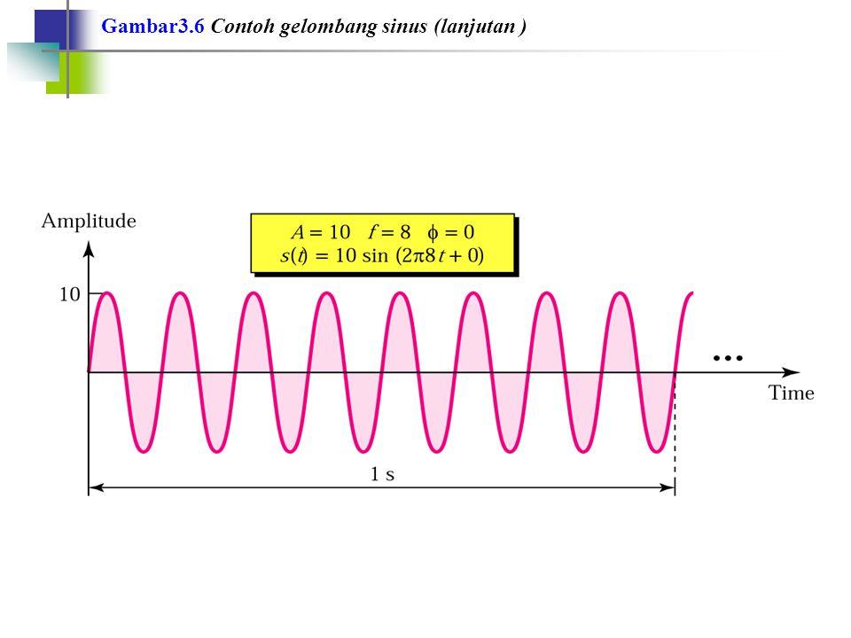 Gambar3.6 Contoh gelombang sinus (lanjutan )