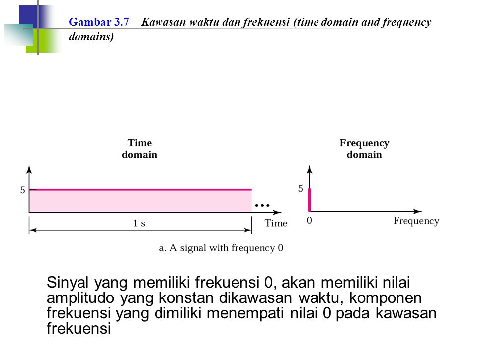 Gambar 3.7 Kawasan waktu dan frekuensi (time domain and frequency domains)