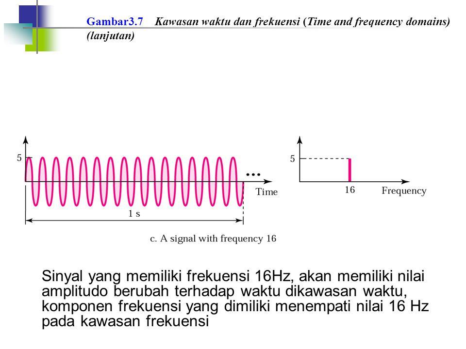 Gambar3.7 Kawasan waktu dan frekuensi (Time and frequency domains) (lanjutan)