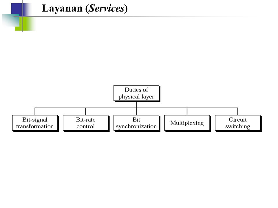 Layanan (Services)