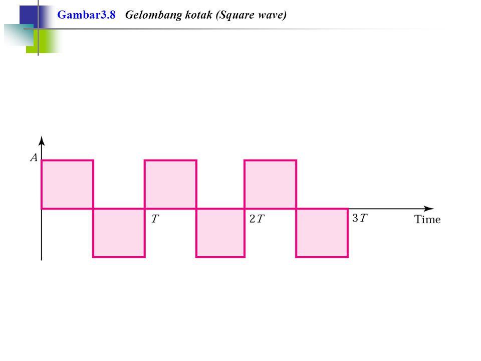 Gambar3.8 Gelombang kotak (Square wave)