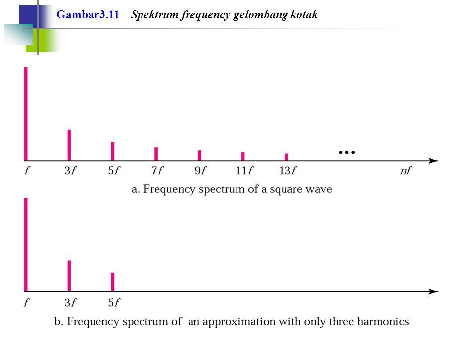 Gambar3.11 Spektrum frequency gelombang kotak