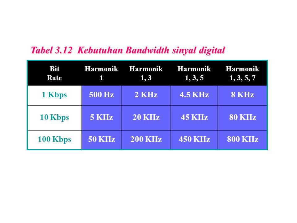 Tabel 3.12 Kebutuhan Bandwidth sinyal digital