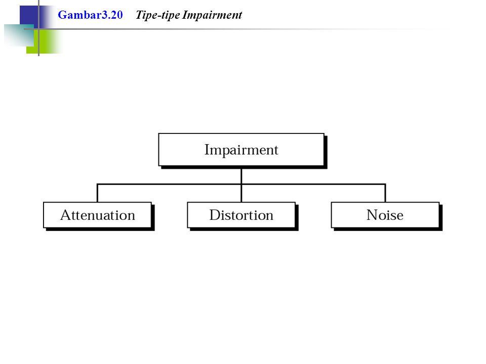Gambar3.20 Tipe-tipe Impairment