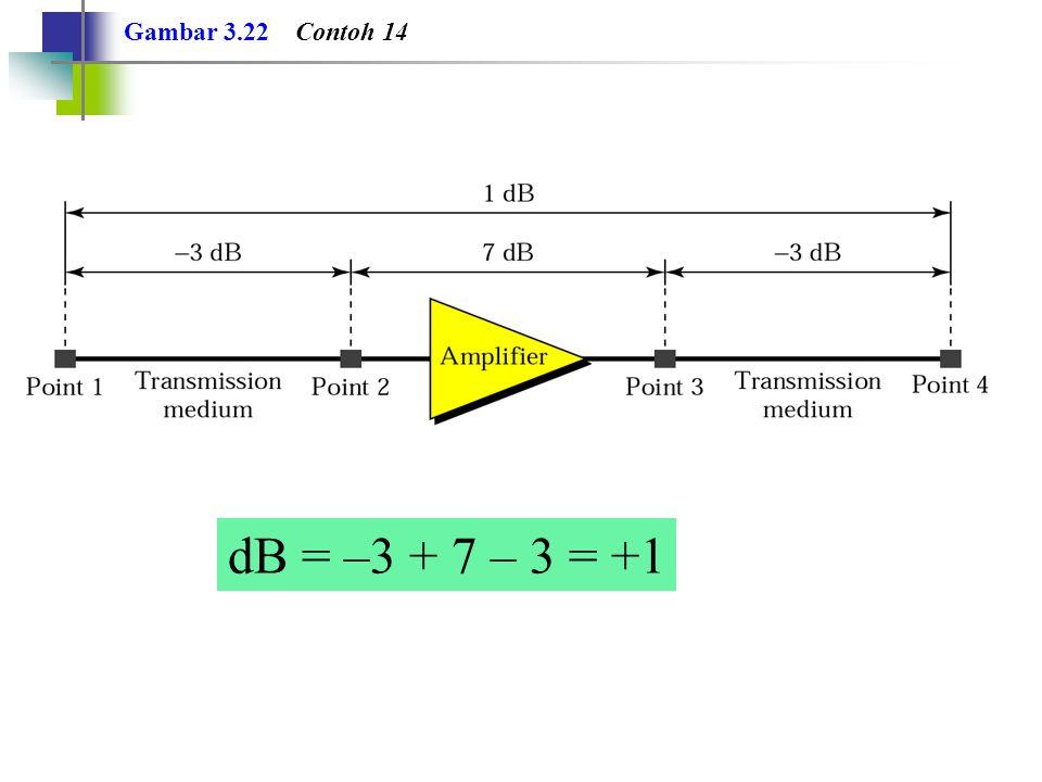 Gambar 3.22 Contoh 14 dB = –3 + 7 – 3 = +1