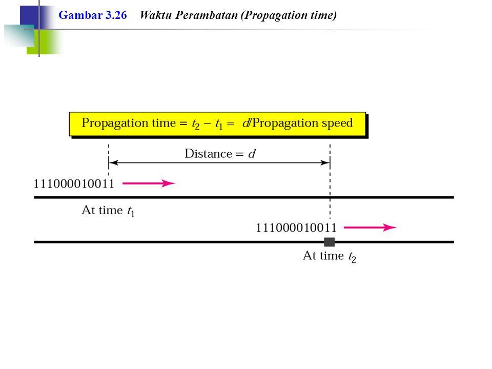 Gambar 3.26 Waktu Perambatan (Propagation time)